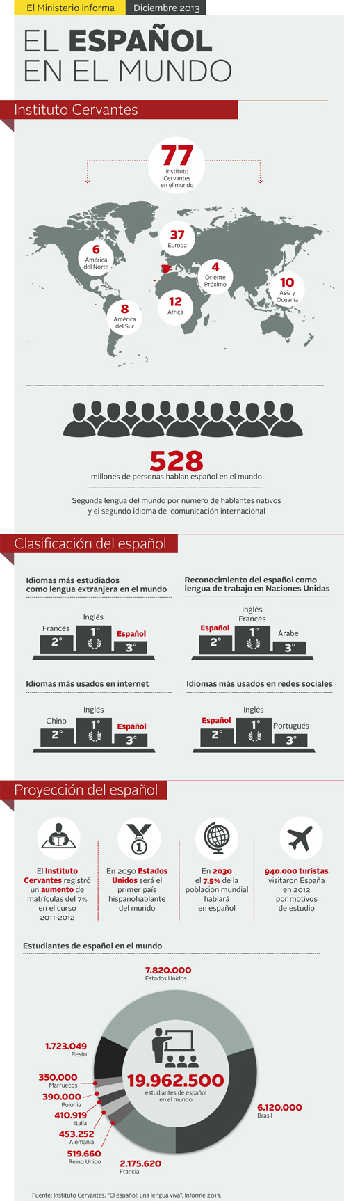 infografia_el_espanol_en_el_mundo